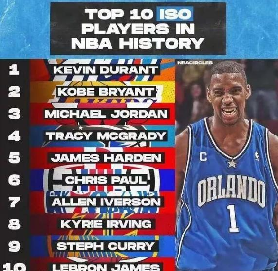 NBA历史最强单打王:哈登麦迪上榜,乔丹无缘前二第一是谁
