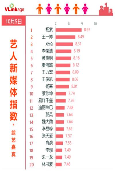 杨紫艺人新媒体指数上双榜第一,刷新记录十九连冠!
