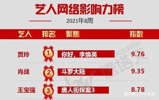 影響力榜出爐:王寶強第3,王一博排劉德華后面,肖戰也不敵賈玲