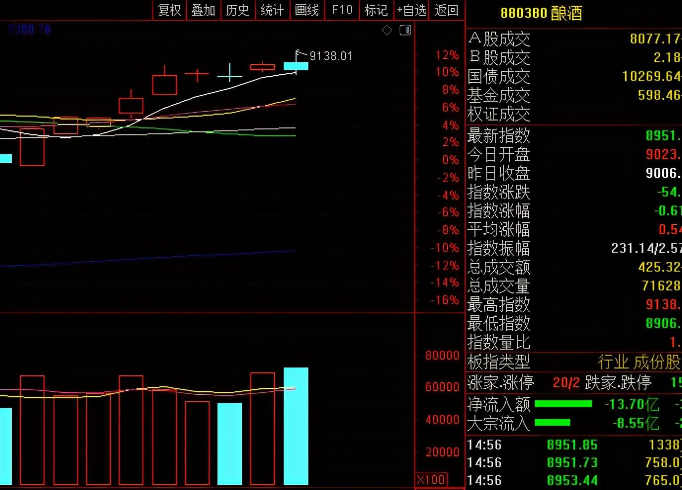 今天A股三大指数为什么全线收跌?下周一股市又会怎么走?
