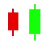 缠论1:顶分型和底分型,如何进行顶底分型包含处理