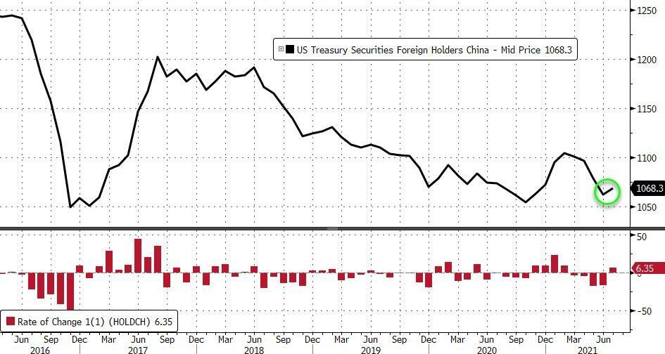 美国财政部:中国持续抛售美债,或将会清零美债,500吨黄金运抵中国