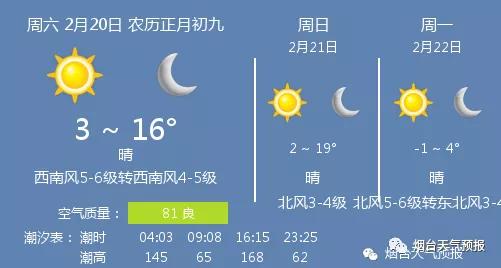 20日煙臺天氣:晴 溫度 3 ~ 16℃ 西南風5-6級轉西南風4-5級